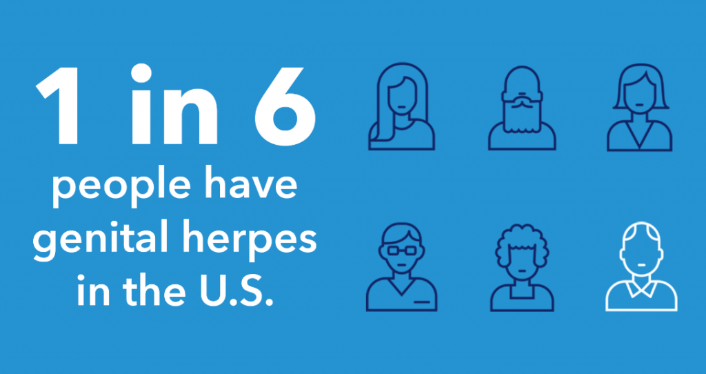 Only one of eight types referred to herpes viruses can come in a body via  sexual organs. It has two forms - HSV-1, HSV-2. The first visual signs of  genital ...
